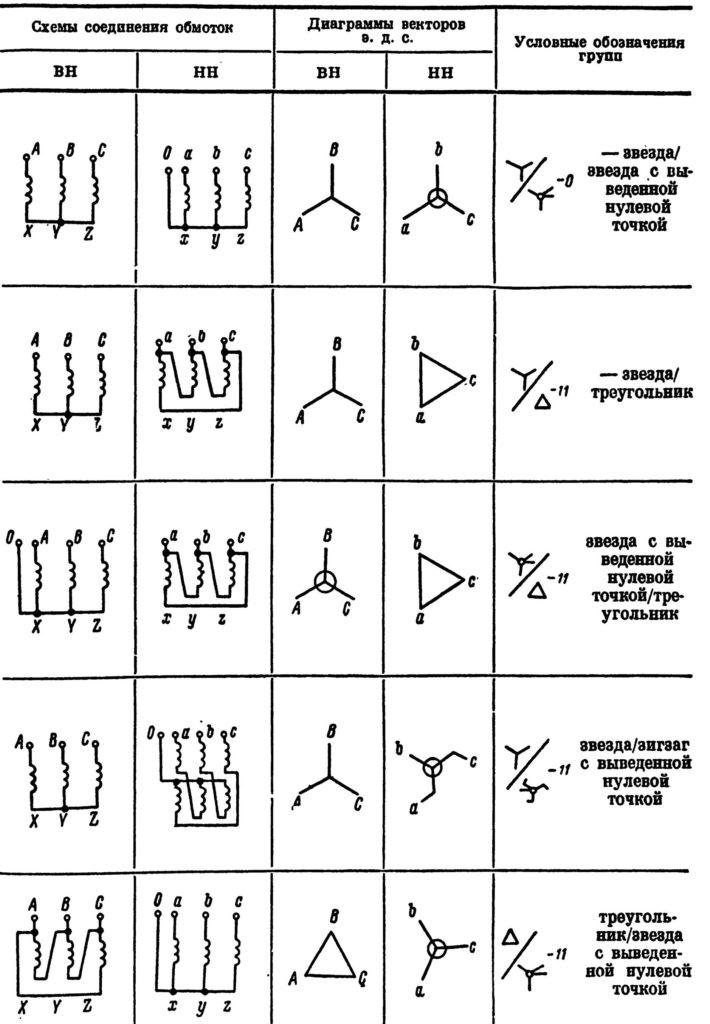 Магнитные системы трехфазных трансформаторов