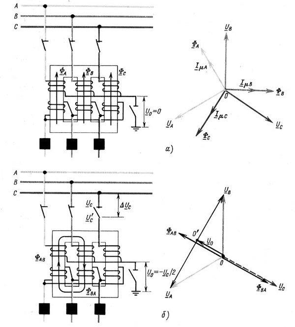 режимы включения ненагруженного трансформатора с изолированной нейтралью