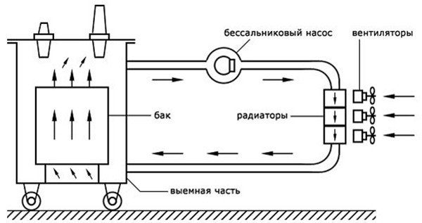 охлаждение трансформатора