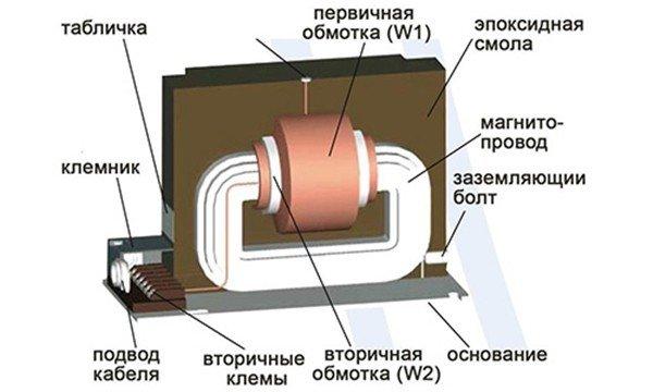 Обмотка трансформатора