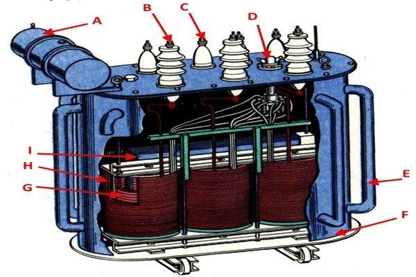 Составляющие силового трансформатора
