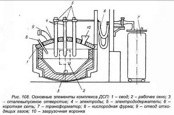 Устройство промышленных дуговых печей