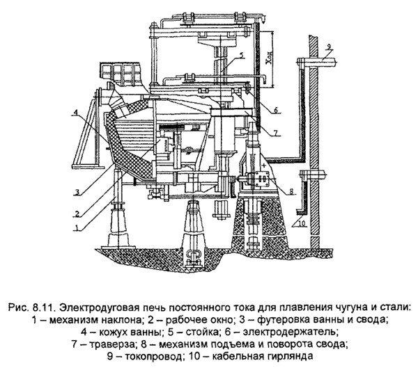 Схема дуговой печи постоянного тока