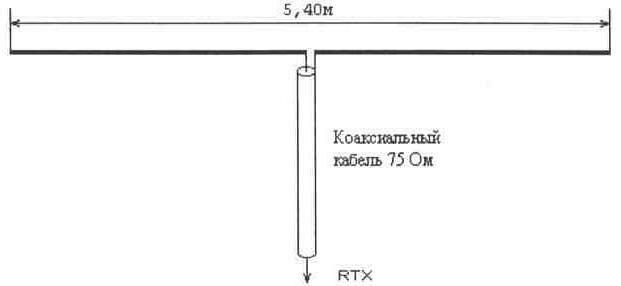 Полуволновый кабель
