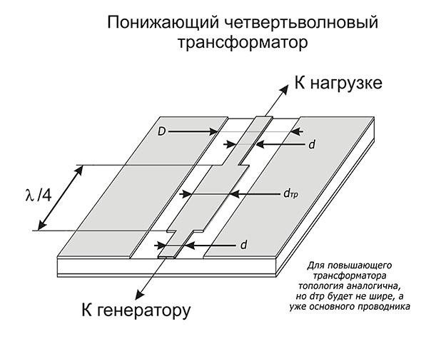 Четвертьволновой трансформатор