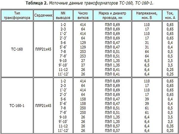 Таблица моточных данных трансформаторов ТС-160 и ТС-160-1