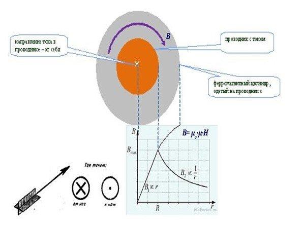 Трансформатор Зацаринина вид по прямой
