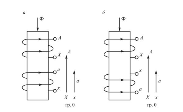 система обмотки трансформатора