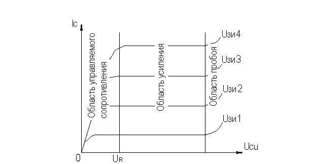 Статистические данные по вольтам и амперам на выходе