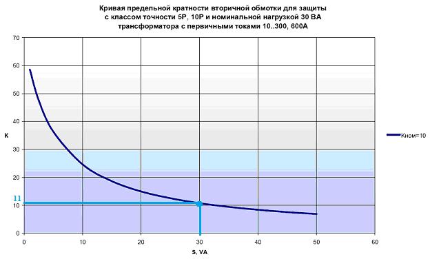 Измерение и расчет предельной кратности