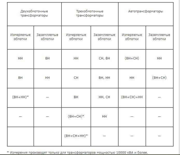 Схемы для измерения сопротивления изоляции трансформаторов