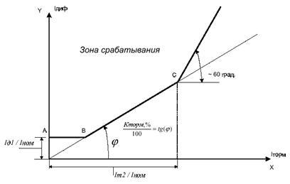 Выбор уставки коэффициента торможения второго участка