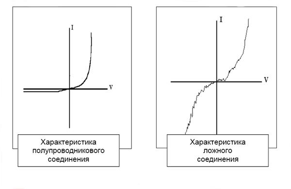 Вольтамперная характеристика (ВАХ)