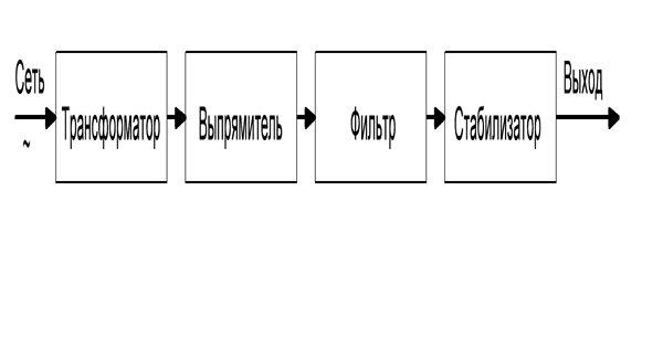 Структурная схема блока питания с трансформаторном действием