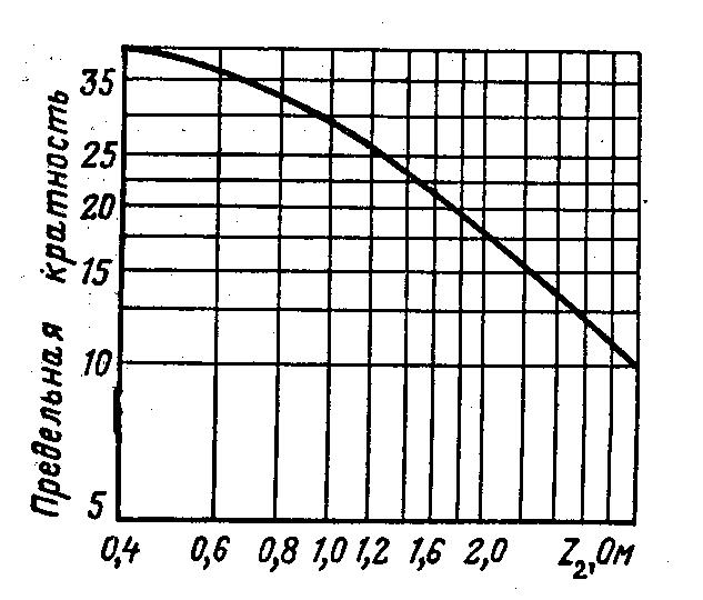 Номинальная предельная кратность трансформатора тока