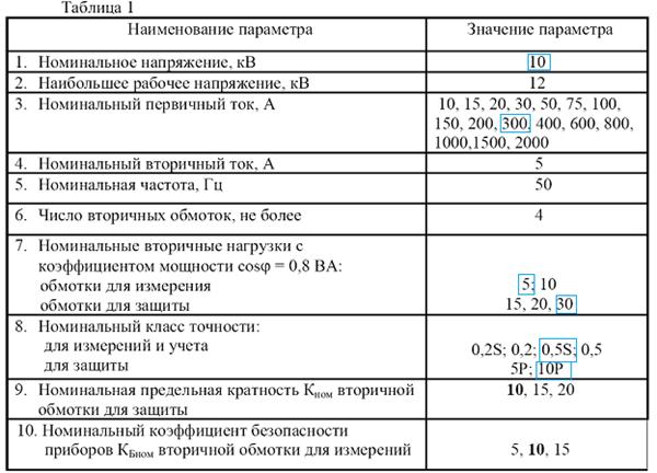 Выбор класса точности трансформатора тока