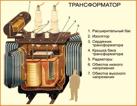 Детальная конструкция и устройство трансформатора напряжения