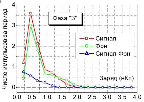 Акустический метод Определения уровня частичных зарядов