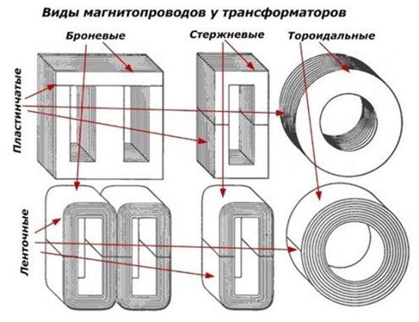 Как посчитать магнитопровод