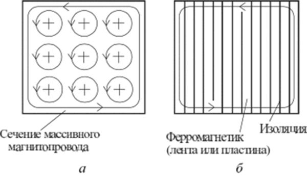 Статические потери магнитопровода