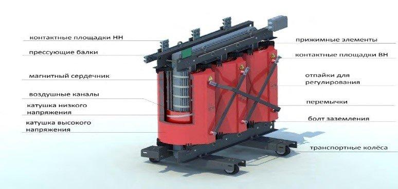 Сухой трансформатор с литой изоляцией