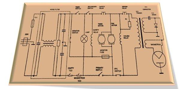 «Электрическая принципиальная схема цепей СВЧ печи модель «RE291D» корейской фирмы «Samsung»