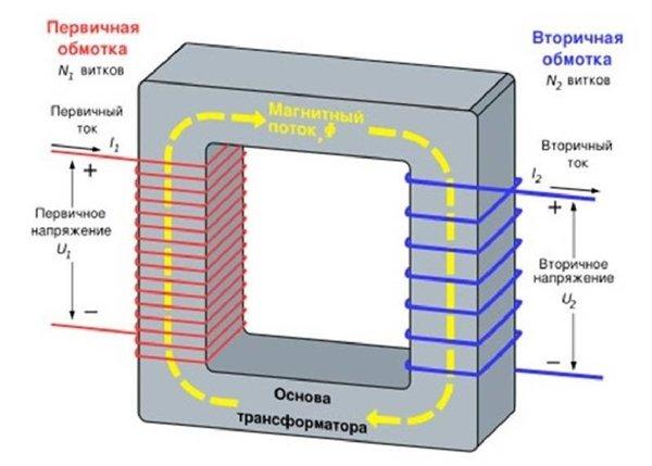 первичная и вторичная обмотка импульсного трансформатора