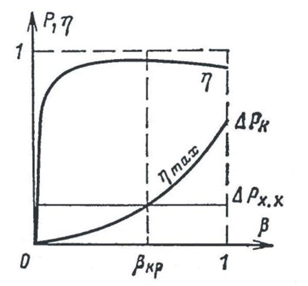 Потери магнитные трансформатора