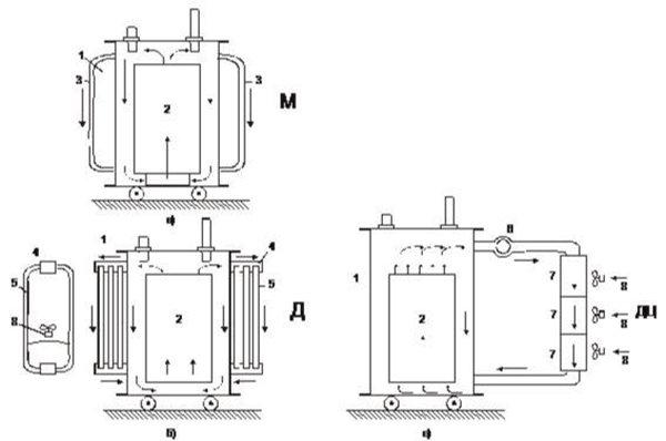 Охлаждающие баки в трансформаторе