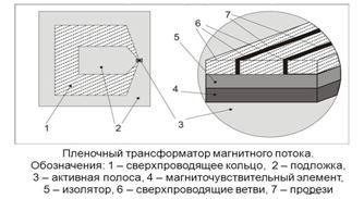 пленочный трансформатор магнитного потока.