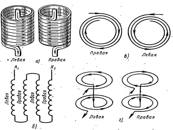 Определение направления витков обмотки катушек
