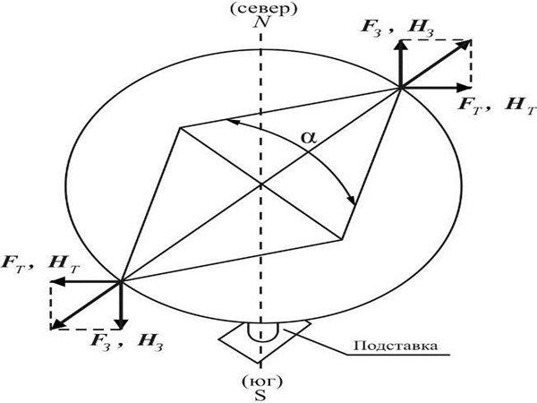 Метод тангенс–гальванометра