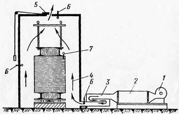 Сушка трансформатора обдувом горячим воздухом